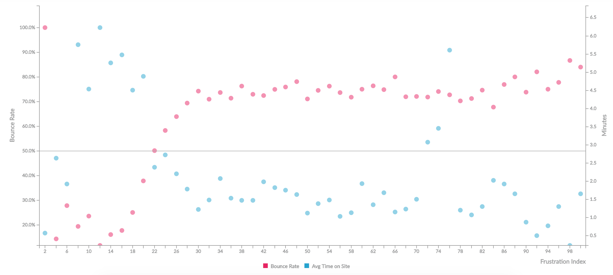 Double Scatter Plot showing Frustration Index on the horizontal axis and bounce rate on the first vertical axis and average session duration in minutes on the second.