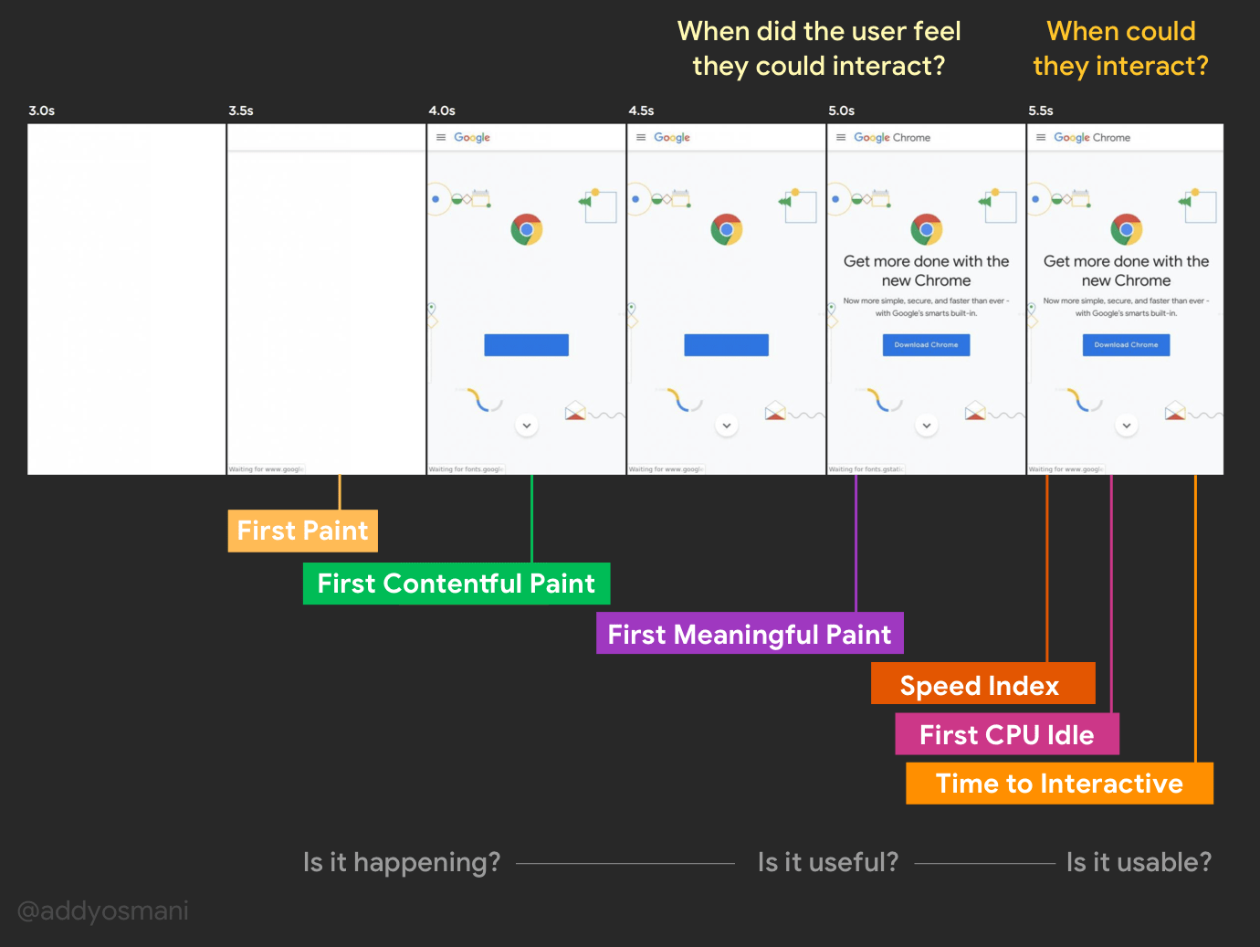 When did the user feel they could interact? When could they interact? Speed metrics illustrate First Paint, First Contentful Paint, Time to Interactive for a page